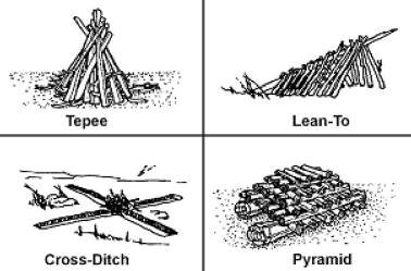 Fire building methods including Tepee, Lean-To, Cross-Ditch, and Pyramid methods
