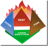 """Components of fire or the """"fire triangle"""""""