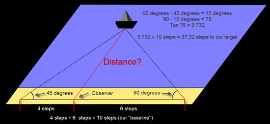Using a compass and triangulation to measure distance