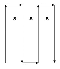 Cross-grain search method (also called Sweep Pattern)