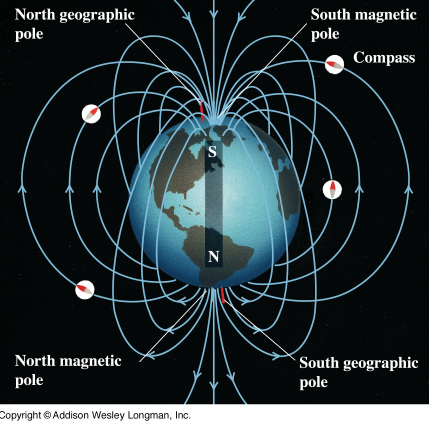 Earth's magnetic poles and impact on a compass